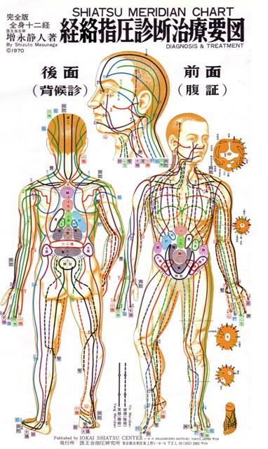 méridiens pour Makko Ho ou exercices Zen Visualisés